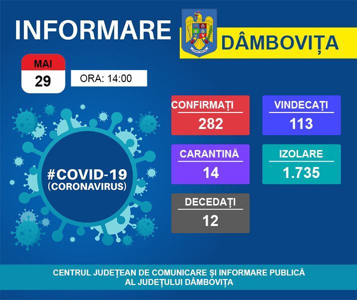În ultimele 24 de ore, 280 de polițiști din cadrul Inspectoratului de Poliție Județean Dâmbovița au acționat în sistem integrat, alături de 122 polițiști locali și de jandarmi, în contextul prevenirii și combaterii răspândirii COVID – 19, fiind desfășurate 184 de misiuni specifice. De asemenea, au fost efectuate 2.871 verificări la persoane aflate în izolare la domiciliu.