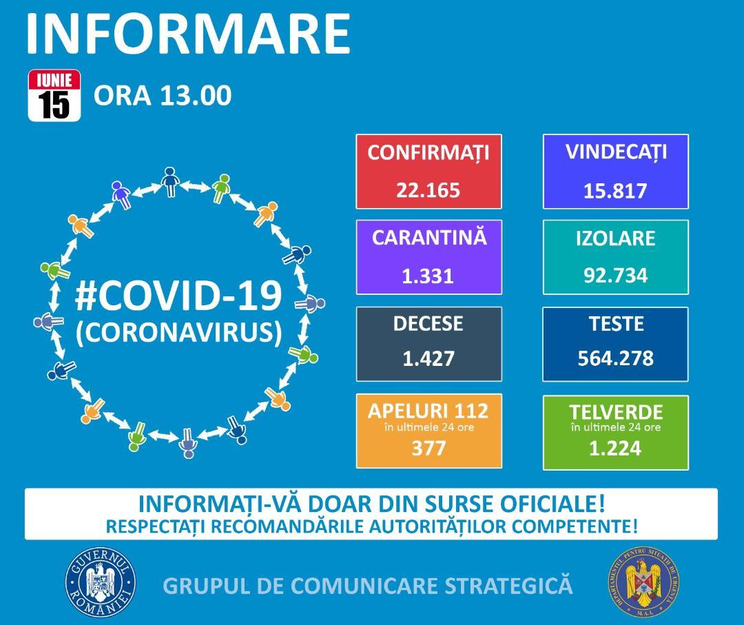 Până astăzi, 15 iunie, pe teritoriul României, au fost confirmate 22.165 de cazuri de persoane infectate cu virusul COVID – 19 (coronavirus). Dintre persoanele confirmate pozitiv, 15.817 au fost declarate vindecate și externate.