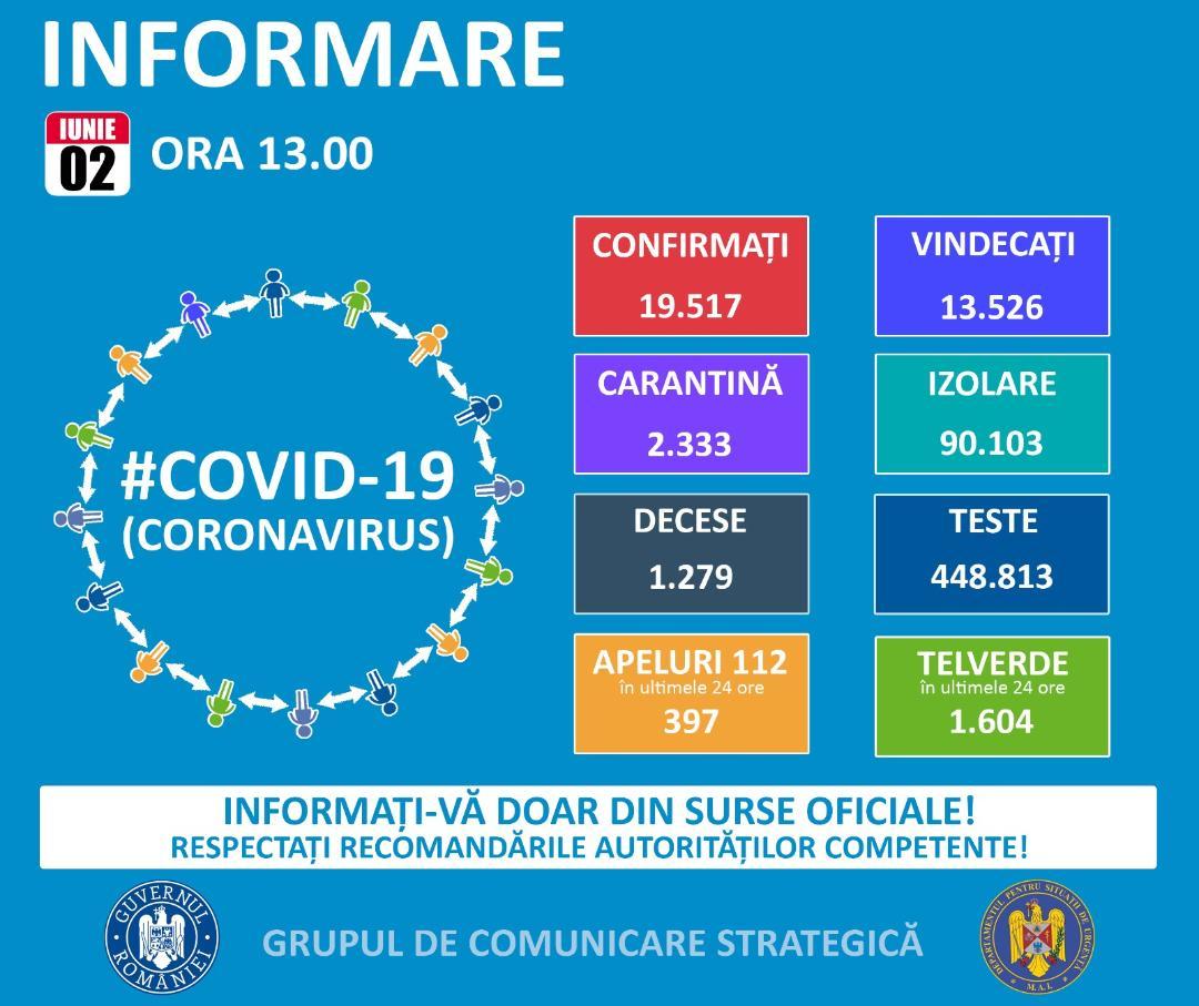 Până astăzi, 2 iunie, pe teritoriul României, au fost confirmate 19.517 de cazuri de persoane infectate cu virusul COVID – 19 (coronavirus). Dintre persoanele confirmate pozitiv, 13.526 au fost declarate vindecate și externate.